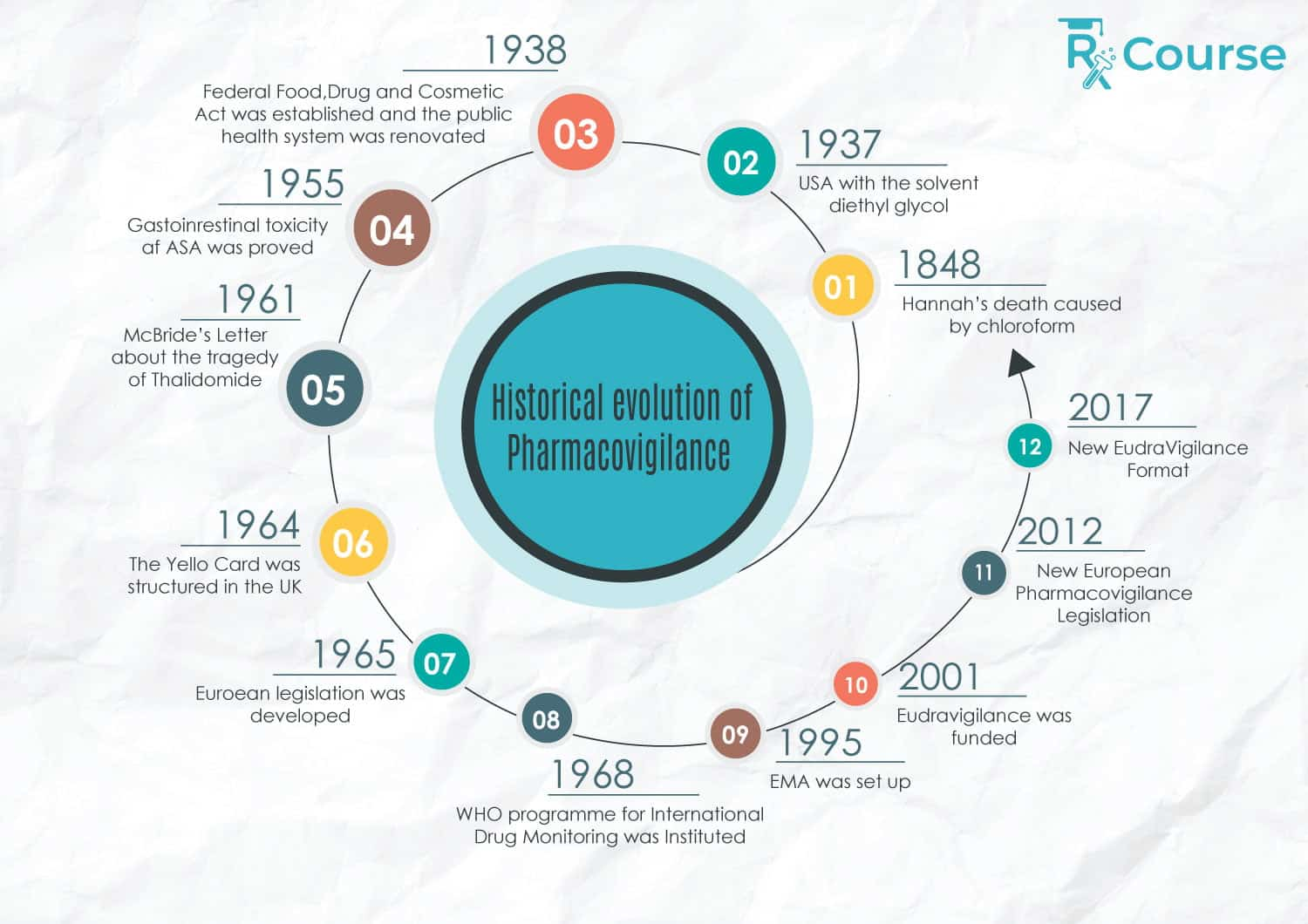 Historical Overview on Drug Safety and Pharmacovigilance